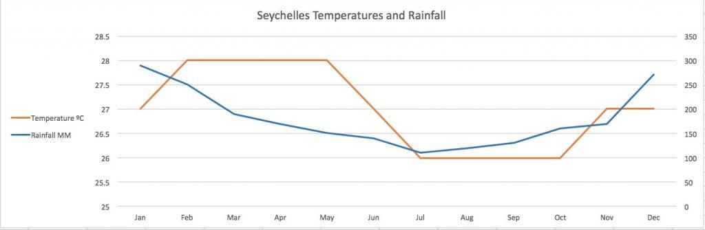 Seychelles Temperature and Rainfall Chart