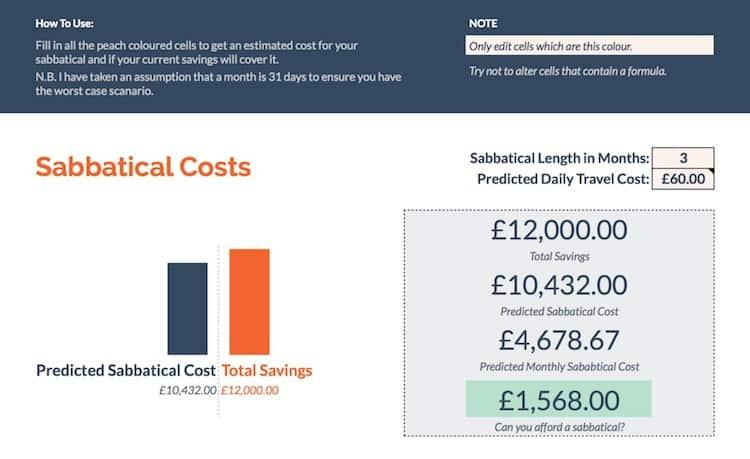 A chart showing the costs of a 3 month sabbatical
