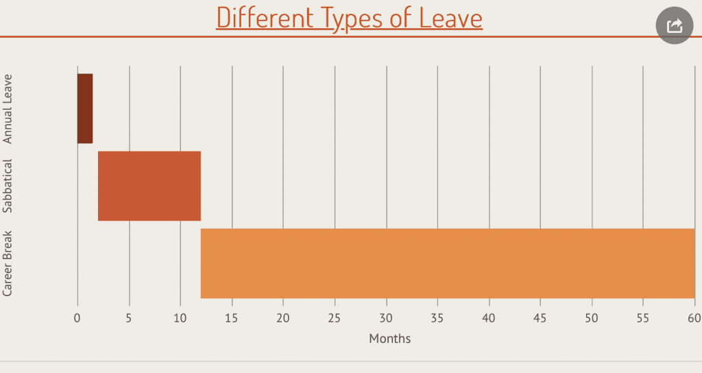 Different types of sabbatical leave