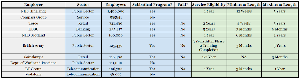 A table showing top 10 UK employers and whether or not they have a sabbatical program.
